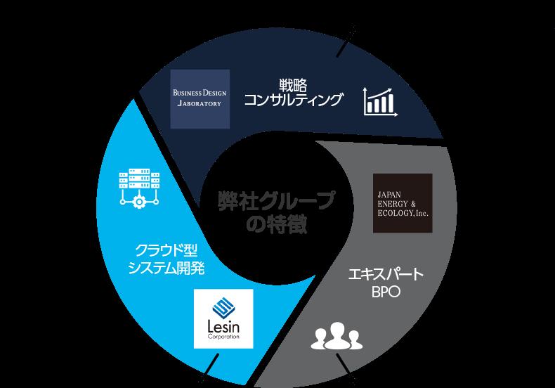 日本省電のサービス概要